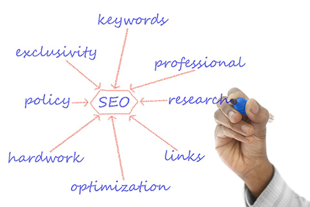 Keyword Research to Strategize Your SEO